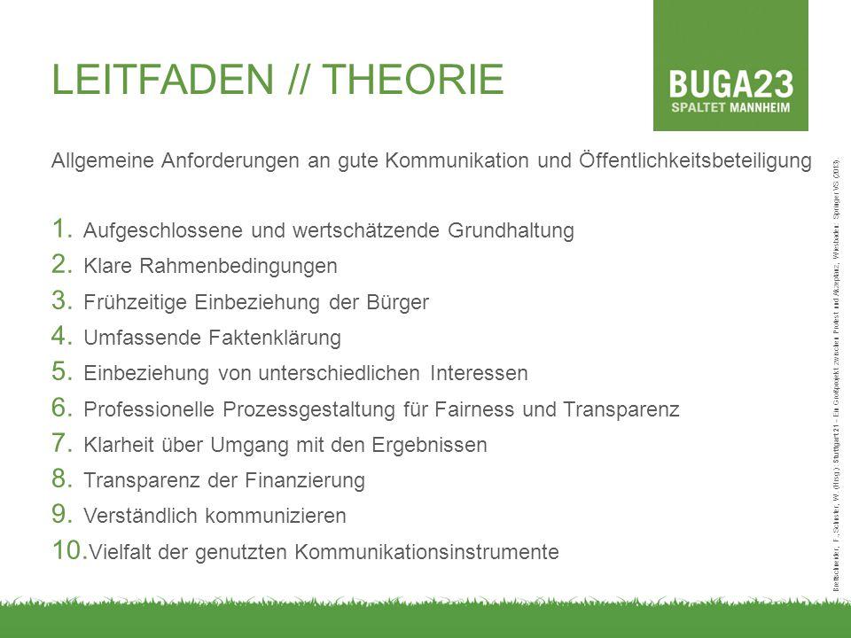 LEITFADEN // THEORIE Allgemeine Anforderungen an gute Kommunikation und Öffentlichkeitsbeteiligung 1.