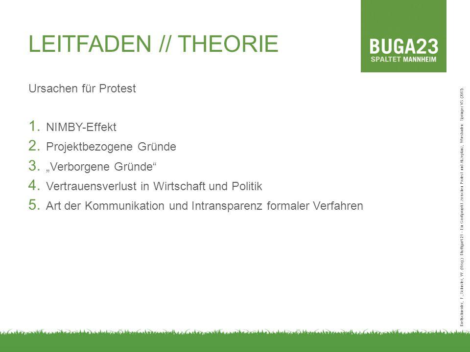 """LEITFADEN // THEORIE Ursachen für Protest 1. NIMBY-Effekt 2. Projektbezogene Gründe 3. """"Verborgene Gründe"""" 4. Vertrauensverlust in Wirtschaft und Poli"""