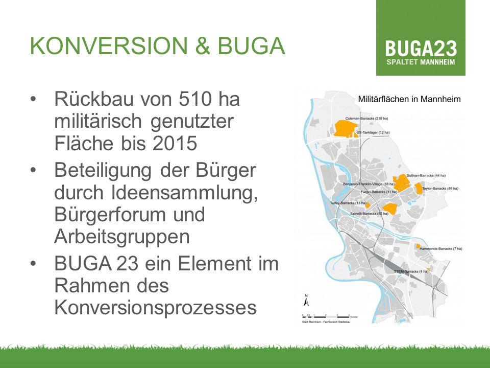 KONVERSION & BUGA Rückbau von 510 ha militärisch genutzter Fläche bis 2015 Beteiligung der Bürger durch Ideensammlung, Bürgerforum und Arbeitsgruppen BUGA 23 ein Element im Rahmen des Konversionsprozesses