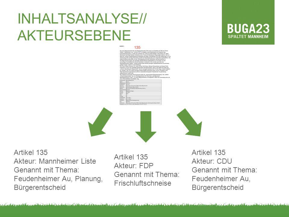 INHALTSANALYSE// AKTEURSEBENE Artikel 135 Akteur: FDP Genannt mit Thema: Frischluftschneise Artikel 135 Akteur: Mannheimer Liste Genannt mit Thema: Fe