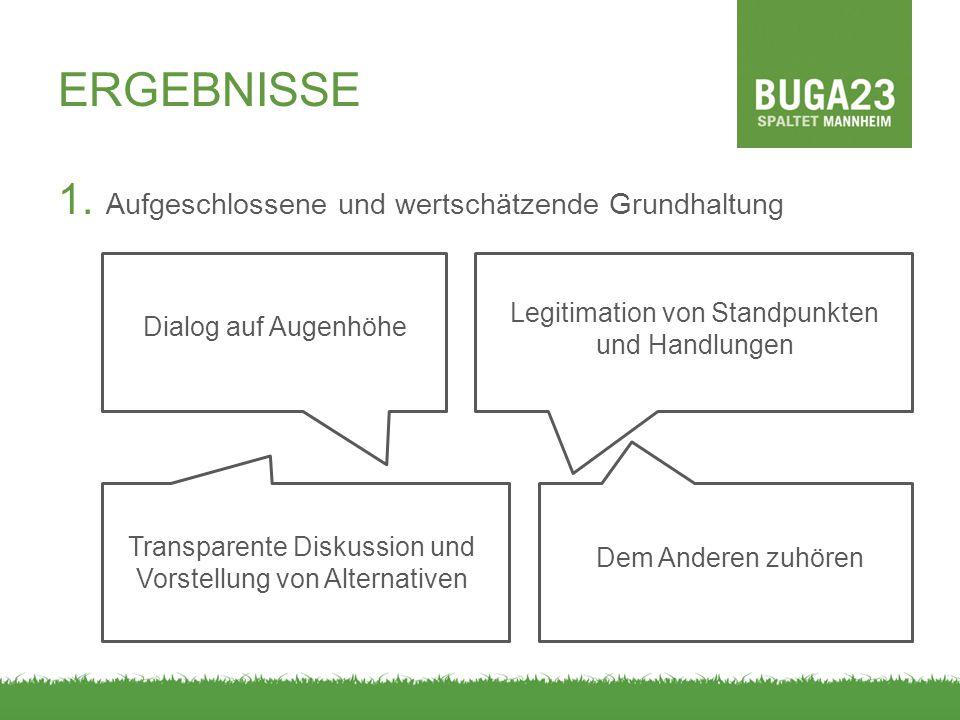 ERGEBNISSE 1. Aufgeschlossene und wertschätzende Grundhaltung Dialog auf Augenhöhe Legitimation von Standpunkten und Handlungen Transparente Diskussio