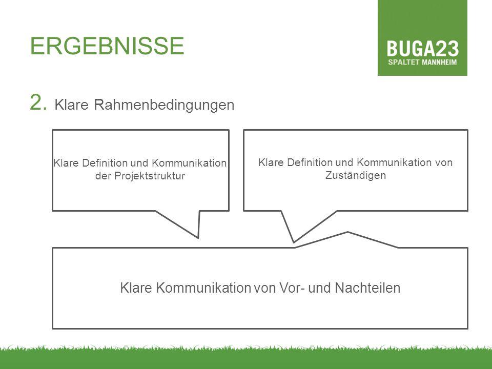 ERGEBNISSE 2. Klare Rahmenbedingungen Klare Definition und Kommunikation der Projektstruktur Klare Definition und Kommunikation von Zuständigen Klare