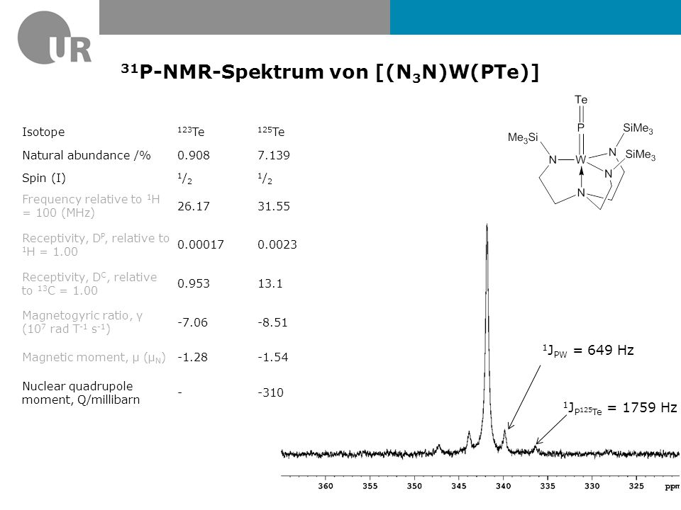 31 P-NMR-Spektrum von [(N 3 N)W(PTe)] 1 J P 125 Te = 1759 Hz 1 J PW = 649 Hz Isotope 123 Te 125 Te Natural abundance /%0.9087.139 Spin (I) 1/21/2 1/21/2 Frequency relative to 1 H = 100 (MHz) 26.1731.55 Receptivity, D P, relative to 1 H = 1.00 0.000170.0023 Receptivity, D C, relative to 13 C = 1.00 0.95313.1 Magnetogyric ratio, γ (10 7 rad T -1 s -1 ) -7.06-8.51 Magnetic moment, μ (μ N )-1.28-1.54 Nuclear quadrupole moment, Q/millibarn --310