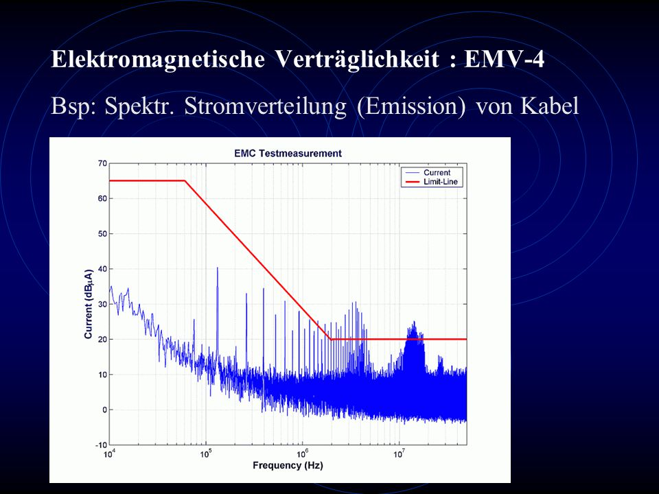 Elektromagnetische Verträglichkeit : EMV-4 Bsp: Spektr. Stromverteilung (Emission) von Kabel