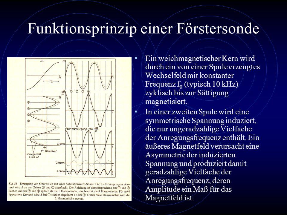 Funktionsprinzip einer Förstersonde Ein weichmagnetischer Kern wird durch ein von einer Spule erzeugtes Wechselfeld mit konstanter Frequenz f 0 (typisch 10 kHz) zyklisch bis zur Sättigung magnetisiert.