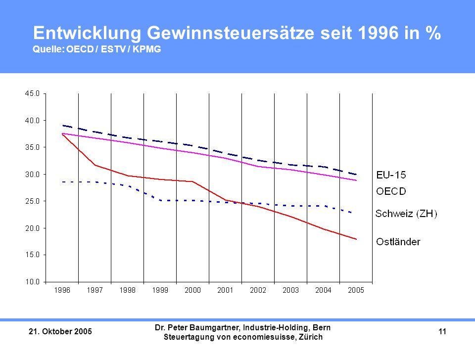 21. Oktober 2005 Dr. Peter Baumgartner, Industrie-Holding, Bern Steuertagung von economiesuisse, Zürich 11 Entwicklung Gewinnsteuersätze seit 1996 in