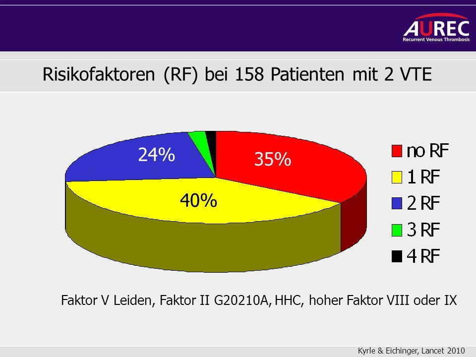 Risikofaktoren (RF) bei 158 Patienten mit 2 VTE 35% 24% 40% Faktor V Leiden, Faktor II G20210A, HHC, hoher Faktor VIII oder IX Kyrle & Eichinger, Lanc