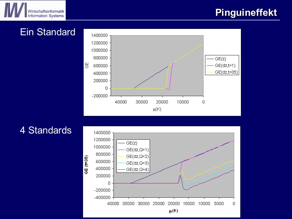 Pinguineffekt Ein Standard 4 Standards