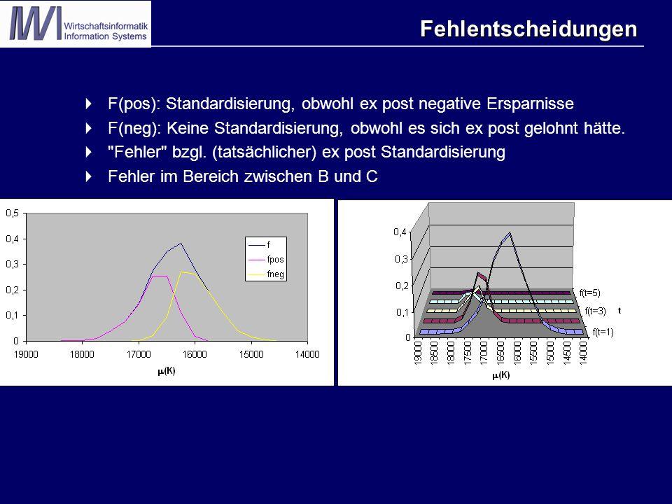 Fehlentscheidungen  F(pos): Standardisierung, obwohl ex post negative Ersparnisse  F(neg): Keine Standardisierung, obwohl es sich ex post gelohnt hä