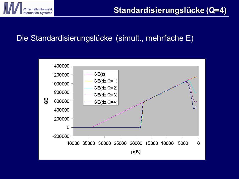 Standardisierungslücke (Q=4) Die Standardisierungslücke (simult., mehrfache E)
