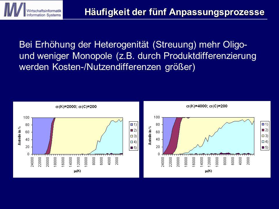 Bei Erhöhung der Heterogenität (Streuung) mehr Oligo- und weniger Monopole (z.B. durch Produktdifferenzierung werden Kosten-/Nutzendifferenzen größer)