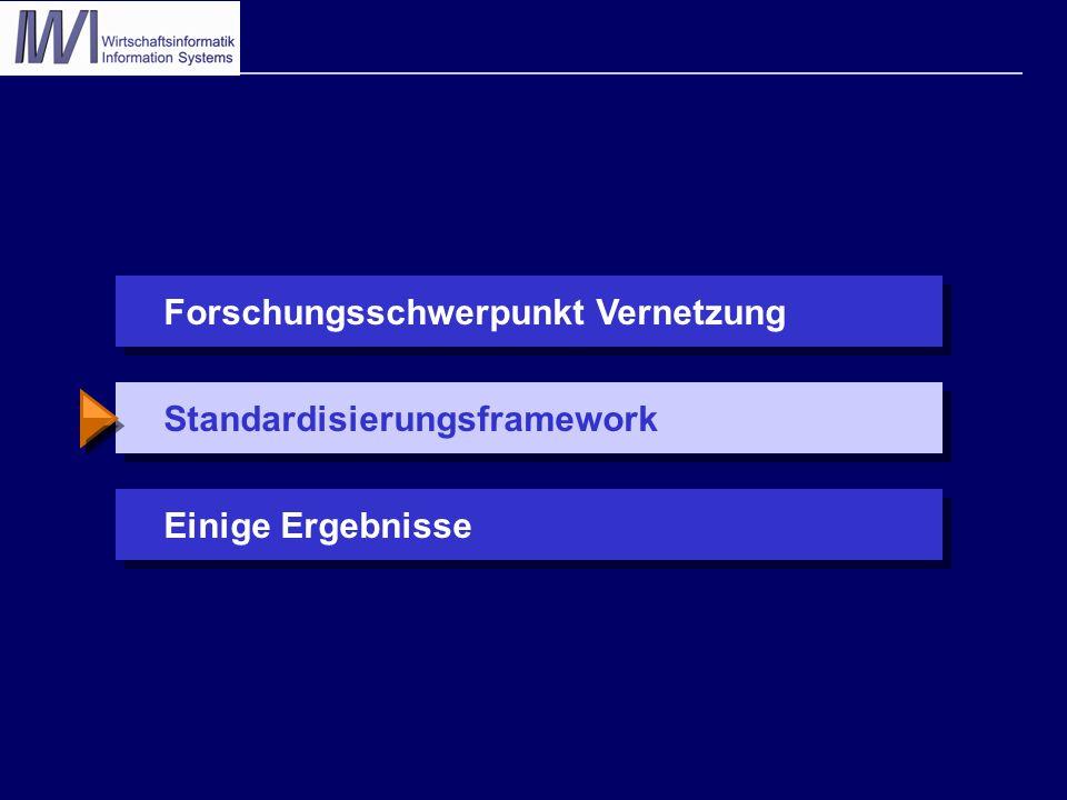 StandardisierungsframeworkEinige ErgebnisseForschungsschwerpunkt Vernetzung