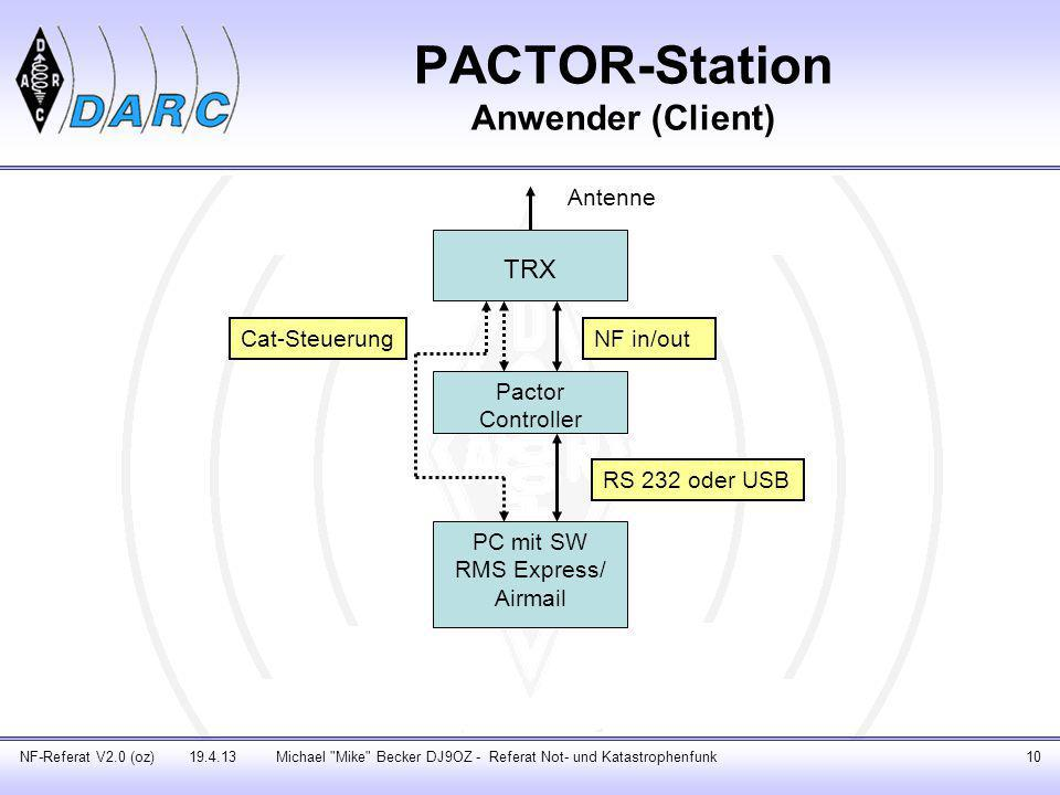 Winmor-Station Anwender (Client) NF-Referat V2.0 (oz) 19.4.13Michael Mike Becker DJ9OZ - Referat Not- und Katastrophenfunk11 PC mit SW RMS Express Interface TRX Antenne NF in/out Cat-Steuerung
