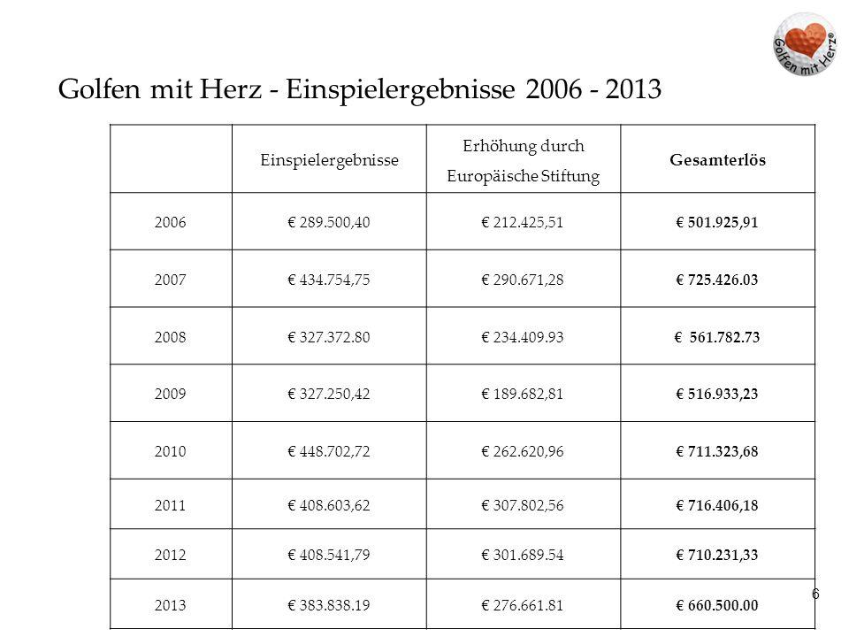 6 Golfen mit Herz - Einspielergebnisse 2006 - 2013 Einspielergebnisse Erhöhung durch Europäische Stiftung Gesamterlös 2006€ 289.500,40€ 212.425,51€ 50