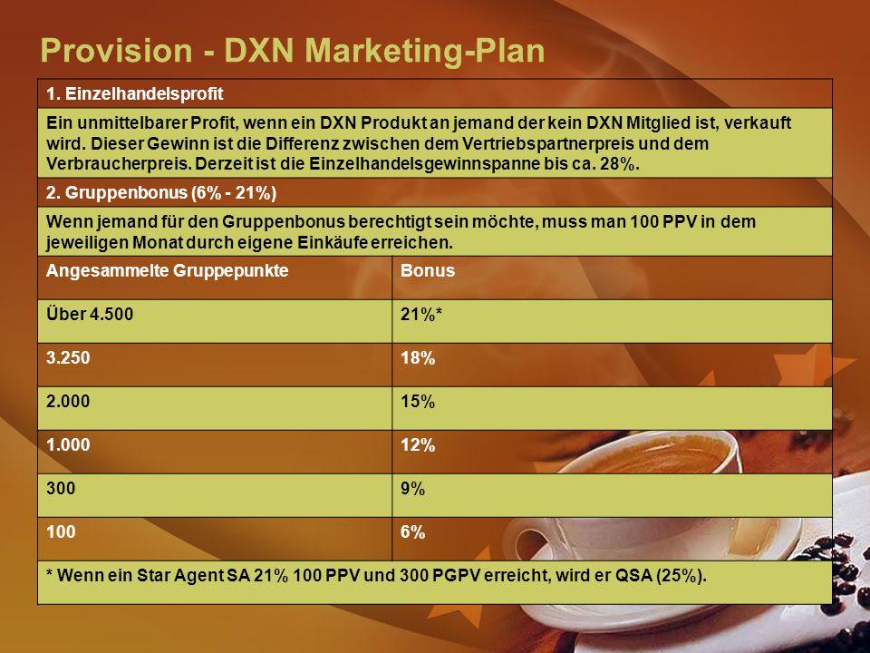 Provision - DXN Marketing-Plan 1.