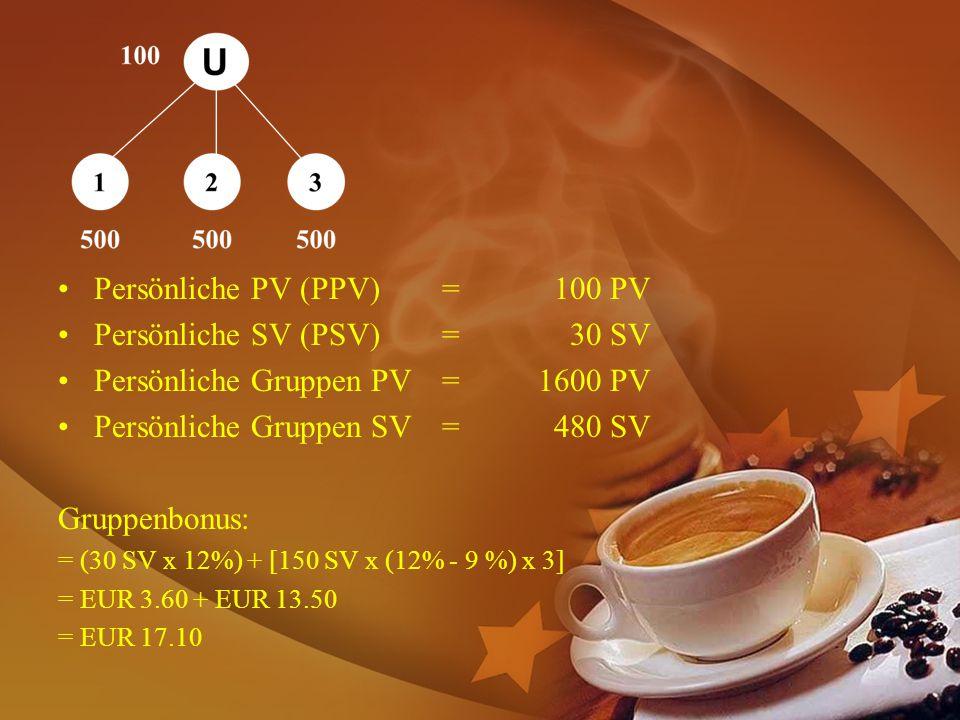 Persönliche PV (PPV)= 100 PV Persönliche SV (PSV)= 30 SV Persönliche Gruppen PV=1600 PV Persönliche Gruppen SV= 480 SV Gruppenbonus: = (30 SV x 12%) + [150 SV x (12% - 9 %) x 3] = EUR 3.60 + EUR 13.50 = EUR 17.10