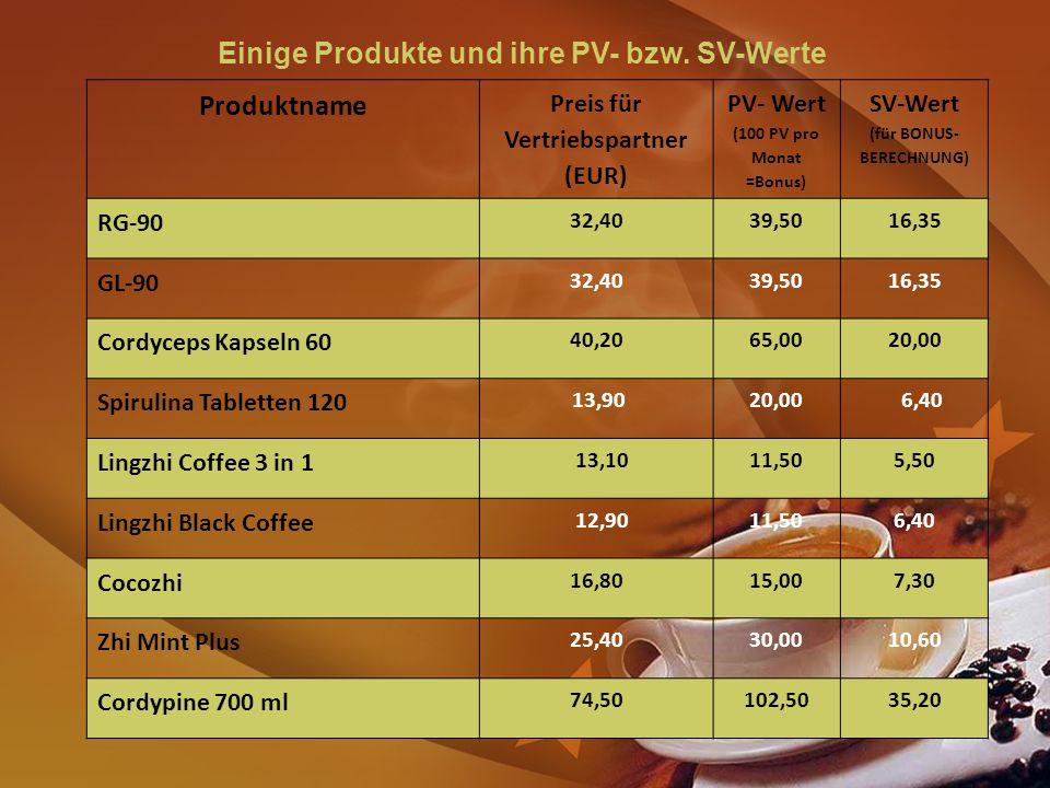 Einige Produkte und ihre PV- bzw.