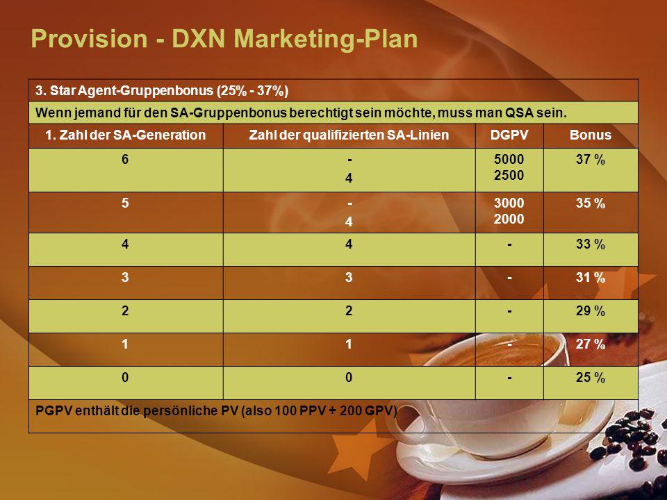 Provision - DXN Marketing-Plan 3.