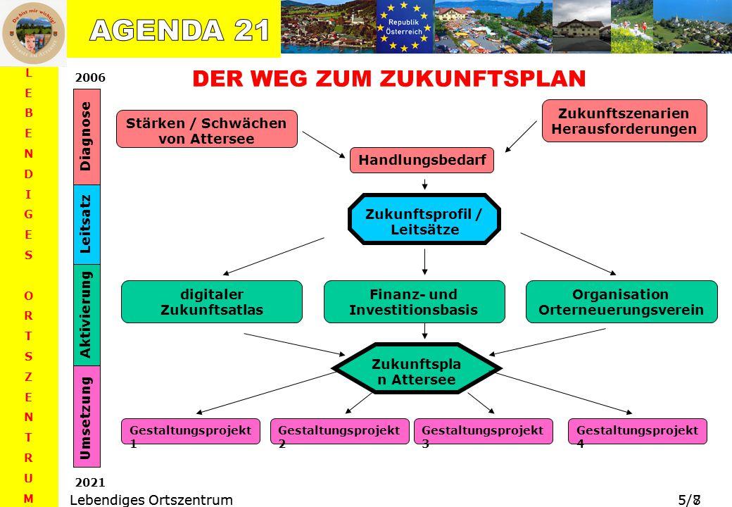 Europaregionen – Herausforderungen, Ziele, Kooperationsformen (ÖROK-Schriftenreihe Nr. 169) 5 LEBENDIGESORTSZENTRUMLEBENDIGESORTSZENTRUM Lebendiges Or