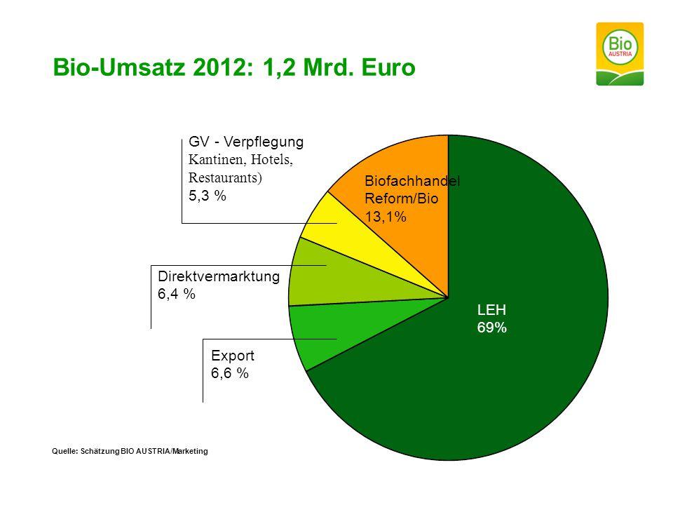 Bio-Umsatz 2012: 1,2 Mrd. Euro Quelle: Schätzung BIO AUSTRIA/Marketing LEH 69% Biofachhandel Reform/Bio 13,1% Direktvermarktung 6,4 % Export 6,6 % GV