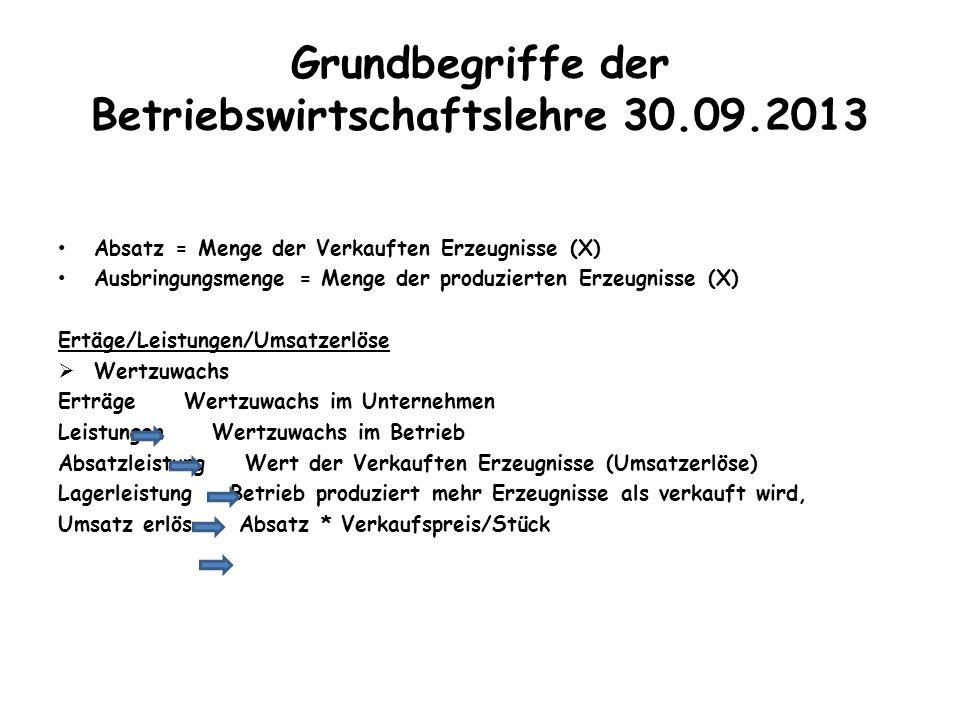 Grundbegriffe der Betriebswirtschaftslehre 30.09.2013 Absatz = Menge der Verkauften Erzeugnisse (X) Ausbringungsmenge = Menge der produzierten Erzeugn