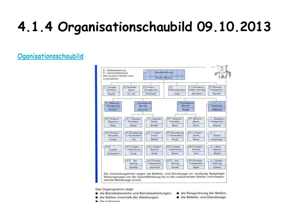 4.1.4 Organisationschaubild 09.10.2013 Oganisationsschaubild