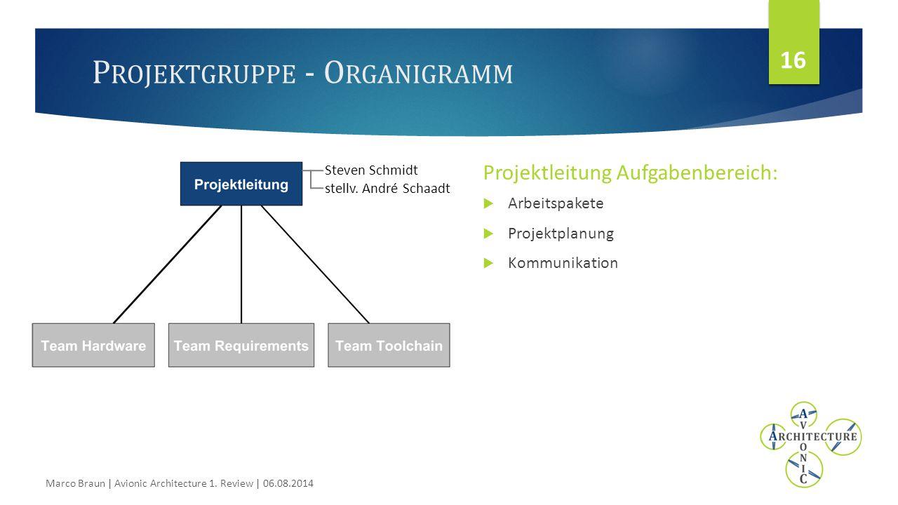 P ROJEKTGRUPPE - O RGANIGRAMM Projektleitung Aufgabenbereich:  Arbeitspakete  Projektplanung  Kommunikation 16 Marco Braun | Avionic Architecture 1.