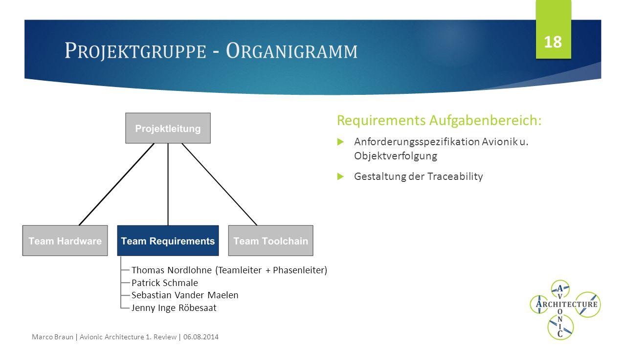 P ROJEKTGRUPPE - O RGANIGRAMM Requirements Aufgabenbereich:  Anforderungsspezifikation Avionik u.