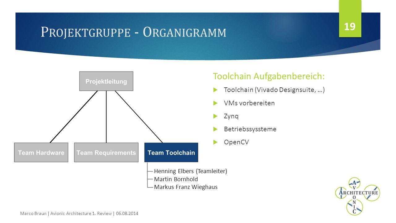 P ROJEKTGRUPPE - O RGANIGRAMM Toolchain Aufgabenbereich:  Toolchain (Vivado Designsuite, …)  VMs vorbereiten  Zynq  Betriebssyssteme  OpenCV 19 Marco Braun | Avionic Architecture 1.