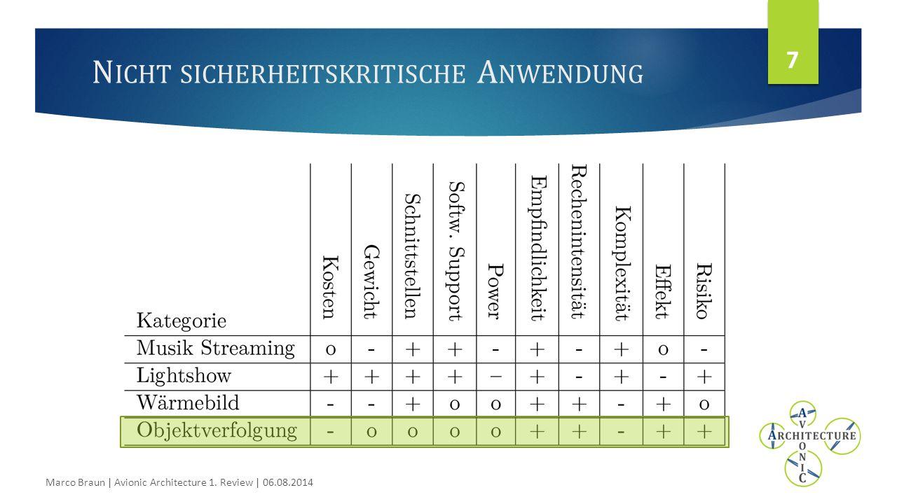N ICHT SICHERHEITSKRITISCHE A NWENDUNG 7 Marco Braun | Avionic Architecture 1. Review | 06.08.2014