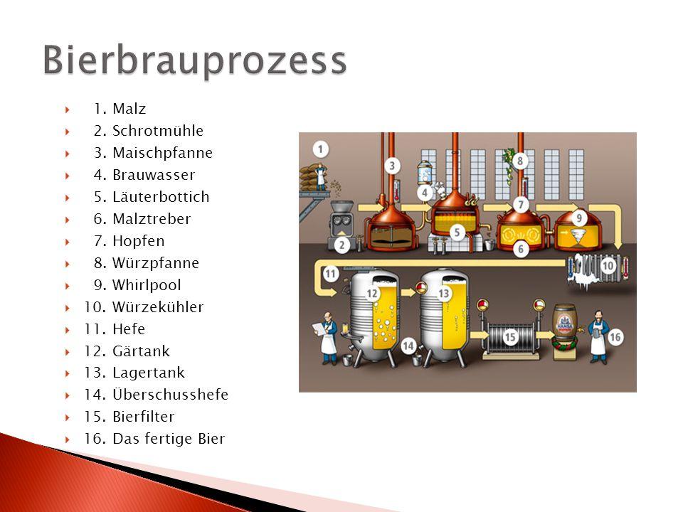  1.Malz  2. Schrotmühle  3. Maischpfanne  4. Brauwasser  5.