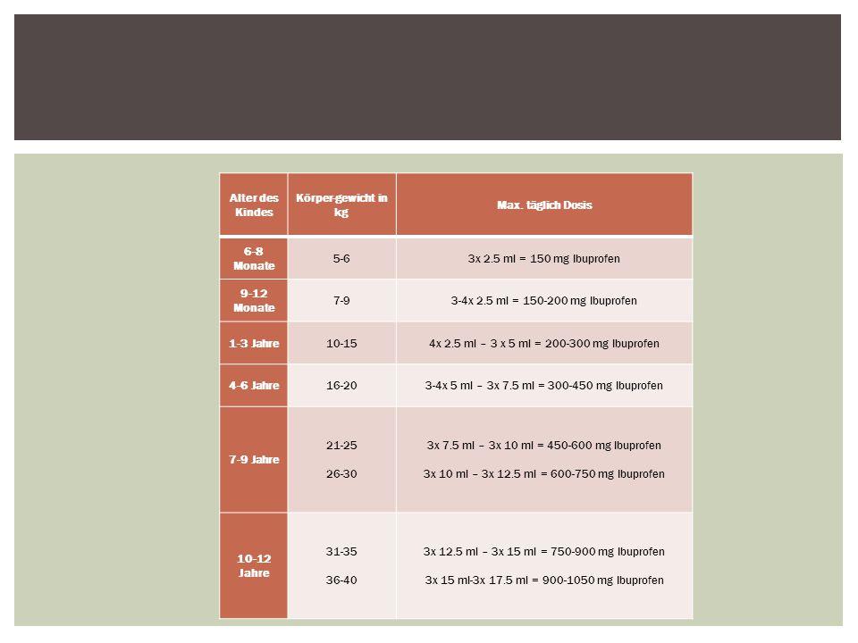Alter des Kindes Körper-gewicht in kg Max. täglich Dosis 6-8 Monate 5-63x 2.5 ml = 150 mg Ibuprofen 9-12 Monate 7-93-4x 2.5 ml = 150-200 mg Ibuprofen