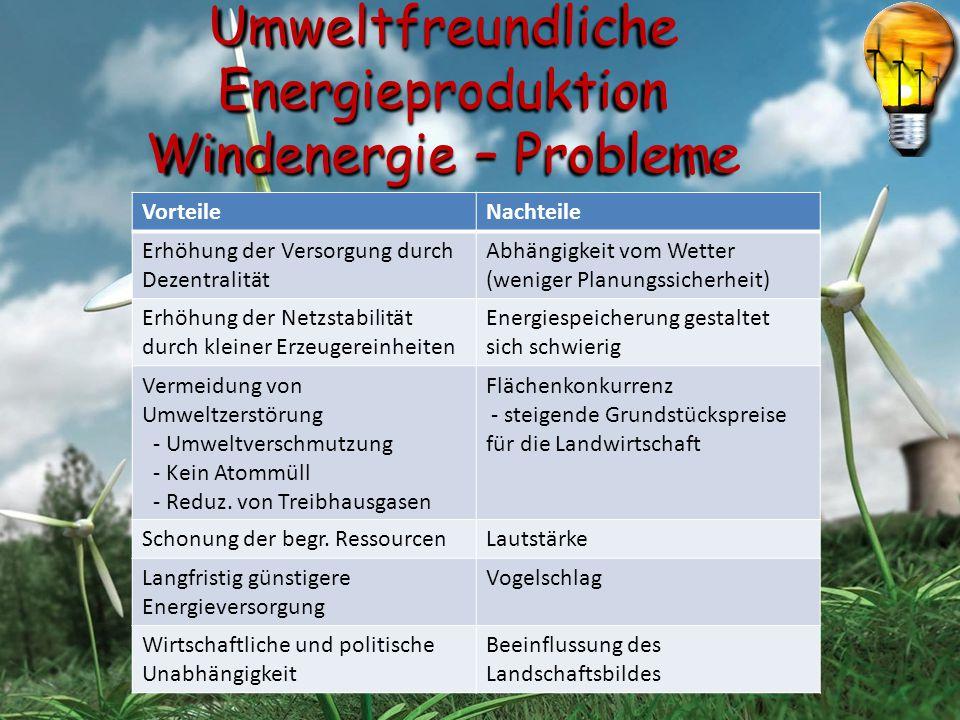 Umweltfreundliche Energieproduktion Windenergie – Probleme VorteileNachteile Erhöhung der Versorgung durch Dezentralität Abhängigkeit vom Wetter (weni
