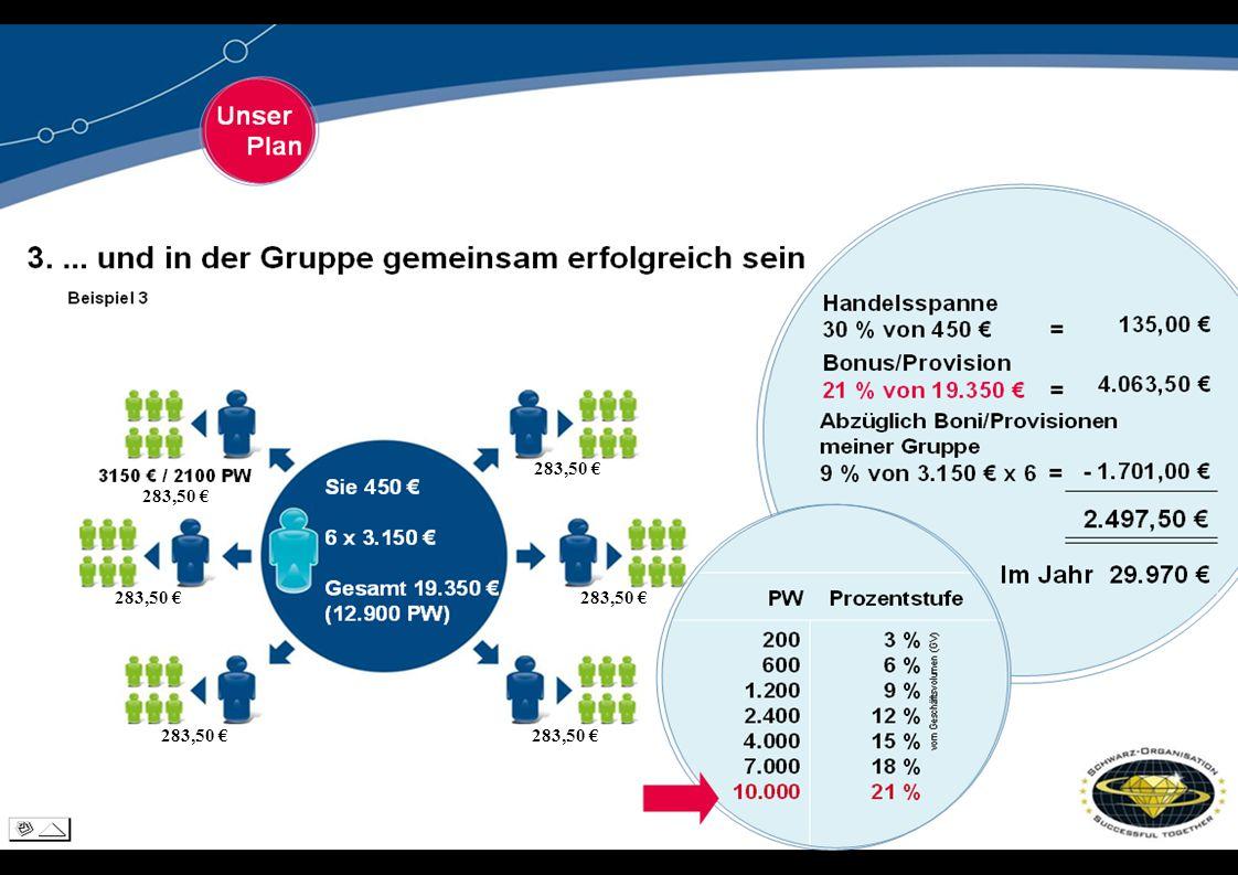 21% 15.000€ (10.000 PW) 21% 15.000€ (10.000 PW) 21% 15.000€ (10.000 PW) 21% 15.000€ (10.000 PW) 21% 15.000€ (10.000 PW) 21% 15.000€ (10.000 PW) Erweitern Sie Ihr Geschäft auf 6 - 21% Gruppen In diesem Beispiel erhalten Sie: * 30% Handelsspanne auf 450,- € * 21% Leistungsprov.
