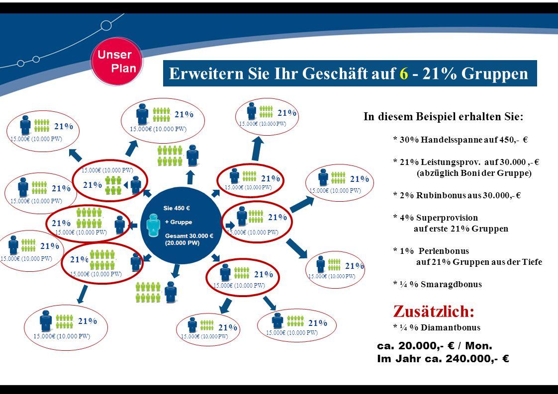 21% 15.000€ (10.000 PW) 21% 15.000€ (10.000 PW) 21% 15.000€ (10.000 PW) 21% 15.000€ (10.000 PW) 21% 15.000€ (10.000 PW) 21% 15.000€ (10.000 PW) Erweit