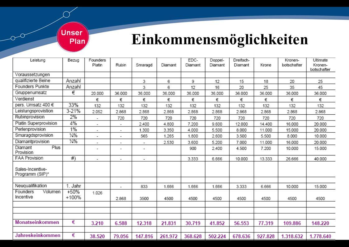 + Reisen + 200.000,- € Diamantsuperprovision 2013 + Reisen + 200.000,- € Diamantsuperprovision 2013 10.000 PW= Platin Q12 3.796,- € 20.000 PW = Rubin 5.821,- € 2L 6 M= Saphir 6.995,- € 3L= Perle 8.101,- € 3L 6 M= Smaragd 10.761,- € 6L 6 M= Diamant 22.508,- € 9L 6 M= EDC 28.304,- € 12L 6 M= Doppeldiamant 41.403,- € 15L 6 M= Dreifachdiamant 59.737,- € 18L 6 M= Kronenberater 84.137,- € 20L 6 M= Konenbotschafter 116.654,- € Durchschnittl.