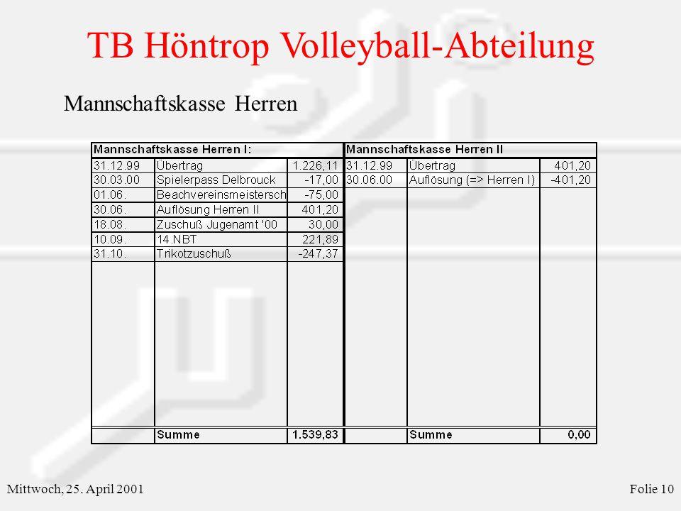 TB Höntrop Volleyball-Abteilung Mittwoch, 25. April 2001Folie 10 Mannschaftskasse Herren