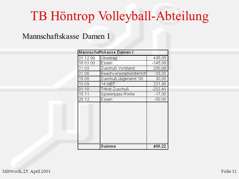 TB Höntrop Volleyball-Abteilung Mittwoch, 25. April 2001Folie 11 Mannschaftskasse Damen I