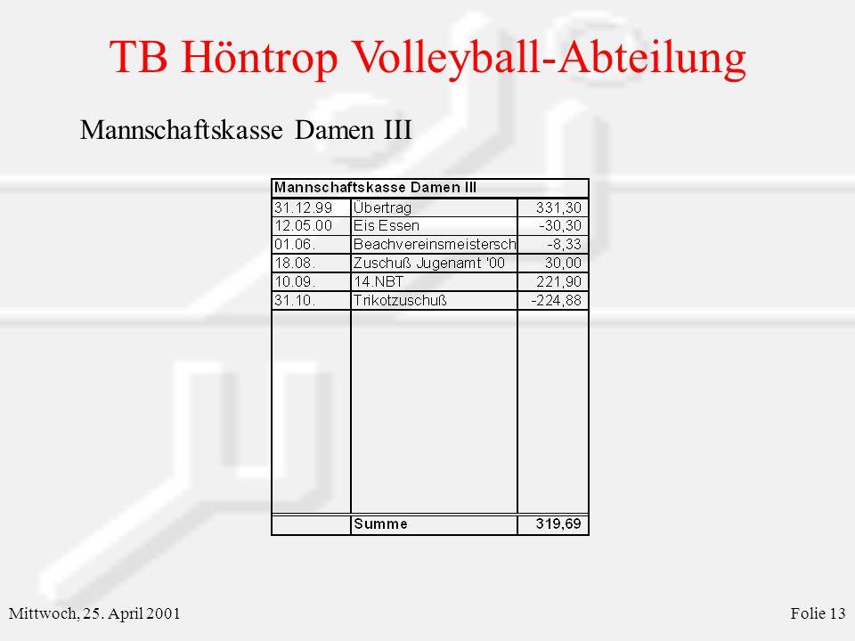 TB Höntrop Volleyball-Abteilung Mittwoch, 25. April 2001Folie 13 Mannschaftskasse Damen III
