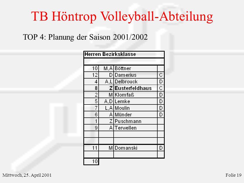 TB Höntrop Volleyball-Abteilung Mittwoch, 25. April 2001Folie 19 TOP 4: Planung der Saison 2001/2002