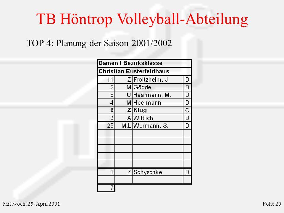 TB Höntrop Volleyball-Abteilung Mittwoch, 25. April 2001Folie 20 TOP 4: Planung der Saison 2001/2002