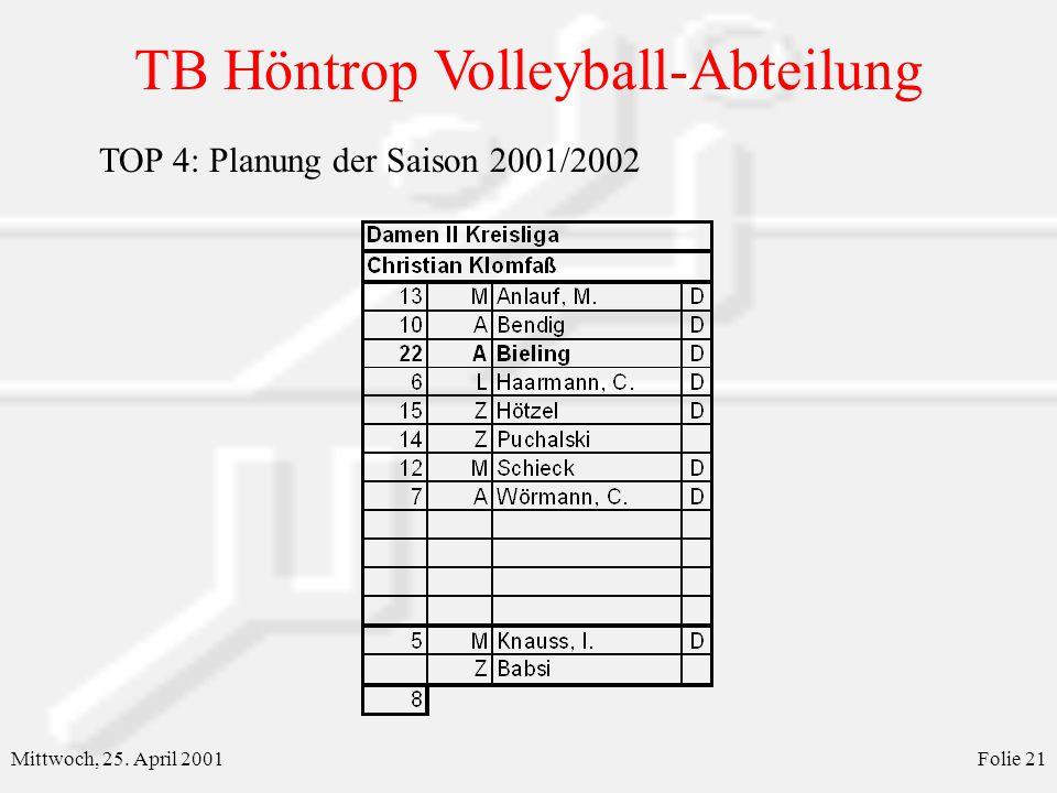 TB Höntrop Volleyball-Abteilung Mittwoch, 25. April 2001Folie 21 TOP 4: Planung der Saison 2001/2002