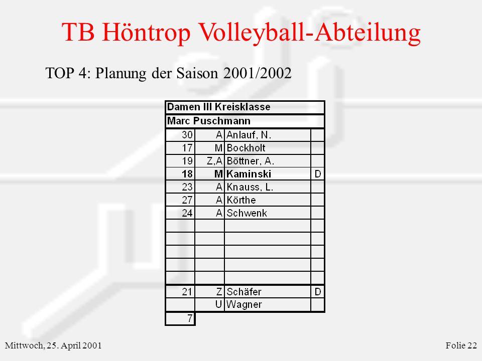 TB Höntrop Volleyball-Abteilung Mittwoch, 25. April 2001Folie 22 TOP 4: Planung der Saison 2001/2002
