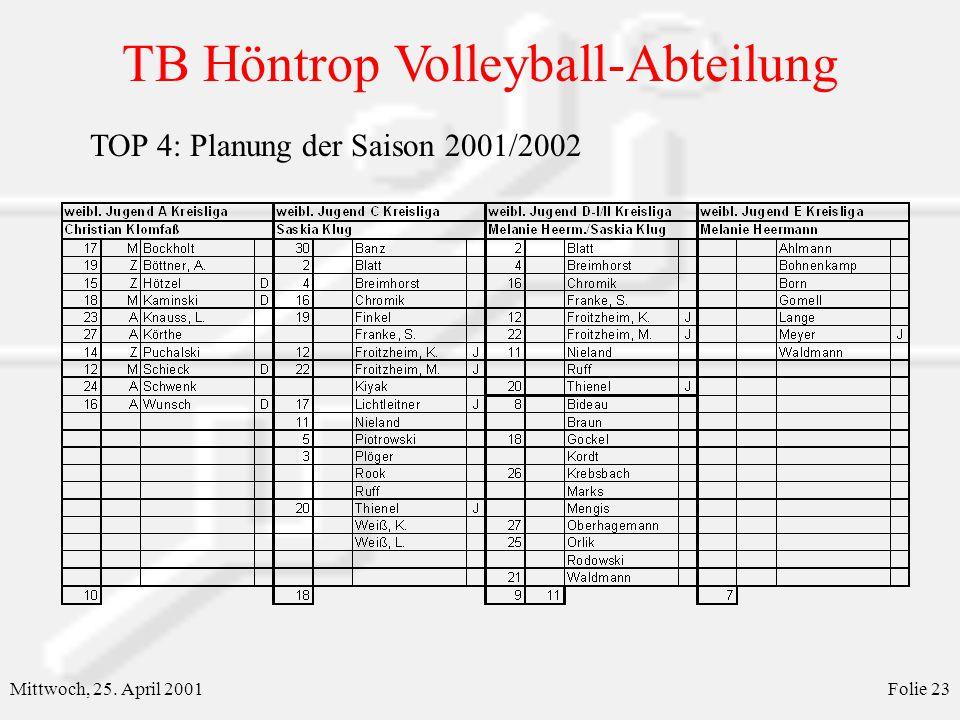 TB Höntrop Volleyball-Abteilung Mittwoch, 25. April 2001Folie 23 TOP 4: Planung der Saison 2001/2002