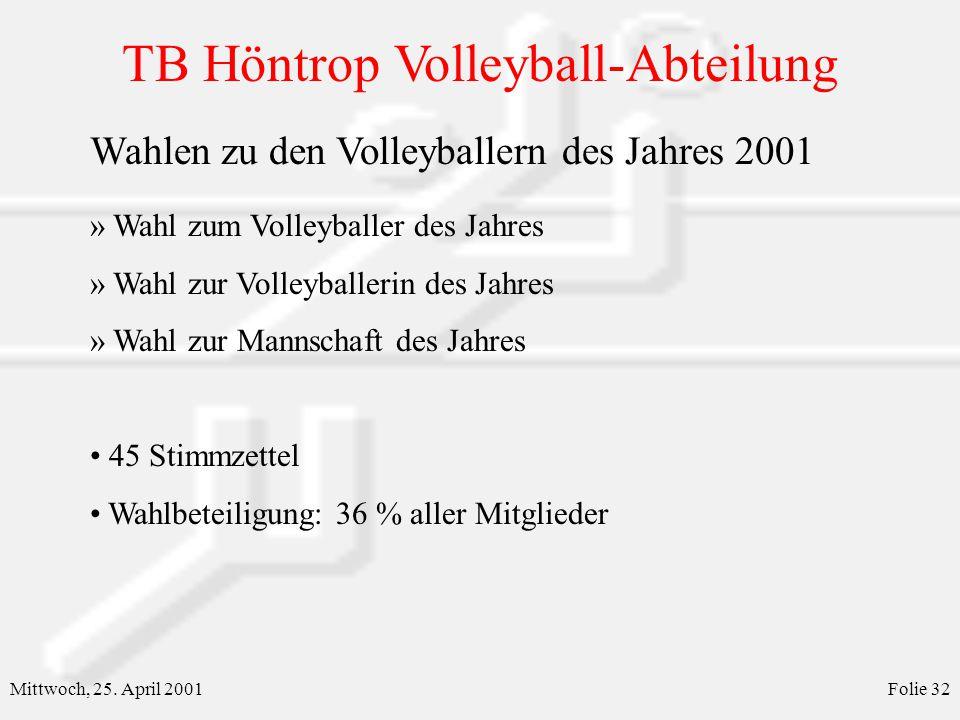 TB Höntrop Volleyball-Abteilung Mittwoch, 25. April 2001Folie 32 Wahlen zu den Volleyballern des Jahres 2001 » Wahl zum Volleyballer des Jahres » Wahl