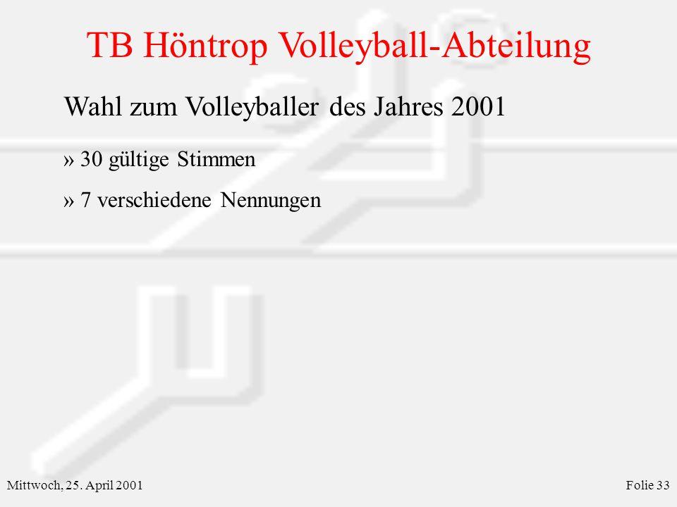 TB Höntrop Volleyball-Abteilung Mittwoch, 25. April 2001Folie 33 Wahl zum Volleyballer des Jahres 2001 » 30 gültige Stimmen » 7 verschiedene Nennungen