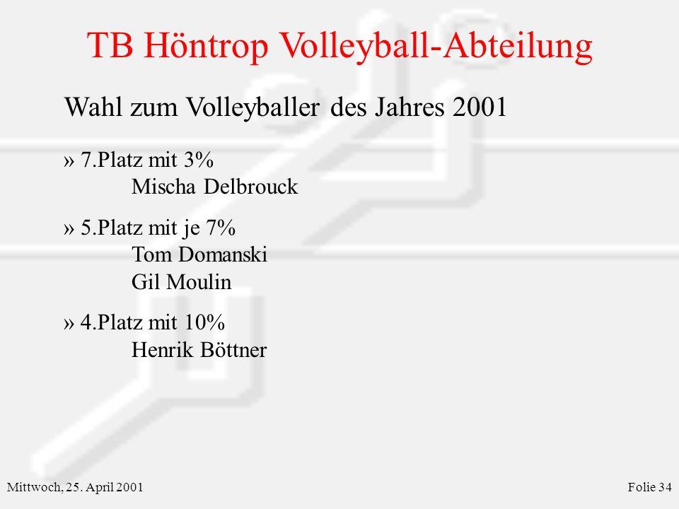 TB Höntrop Volleyball-Abteilung Mittwoch, 25. April 2001Folie 34 Wahl zum Volleyballer des Jahres 2001 » 7.Platz mit 3% Mischa Delbrouck » 5.Platz mit