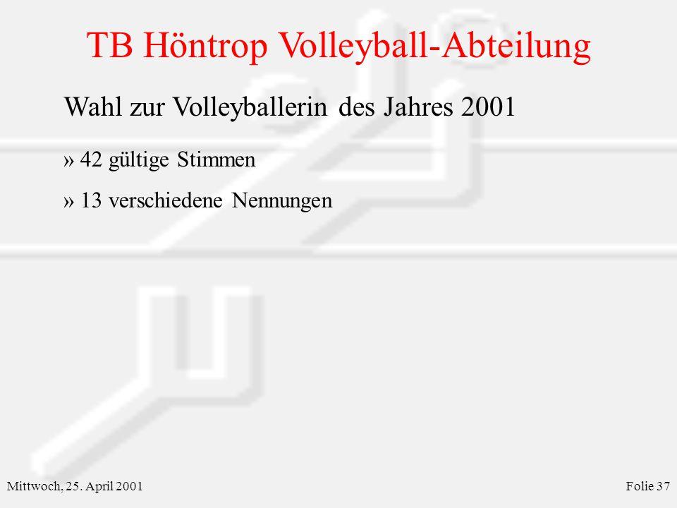 TB Höntrop Volleyball-Abteilung Mittwoch, 25. April 2001Folie 37 Wahl zur Volleyballerin des Jahres 2001 » 42 gültige Stimmen » 13 verschiedene Nennun
