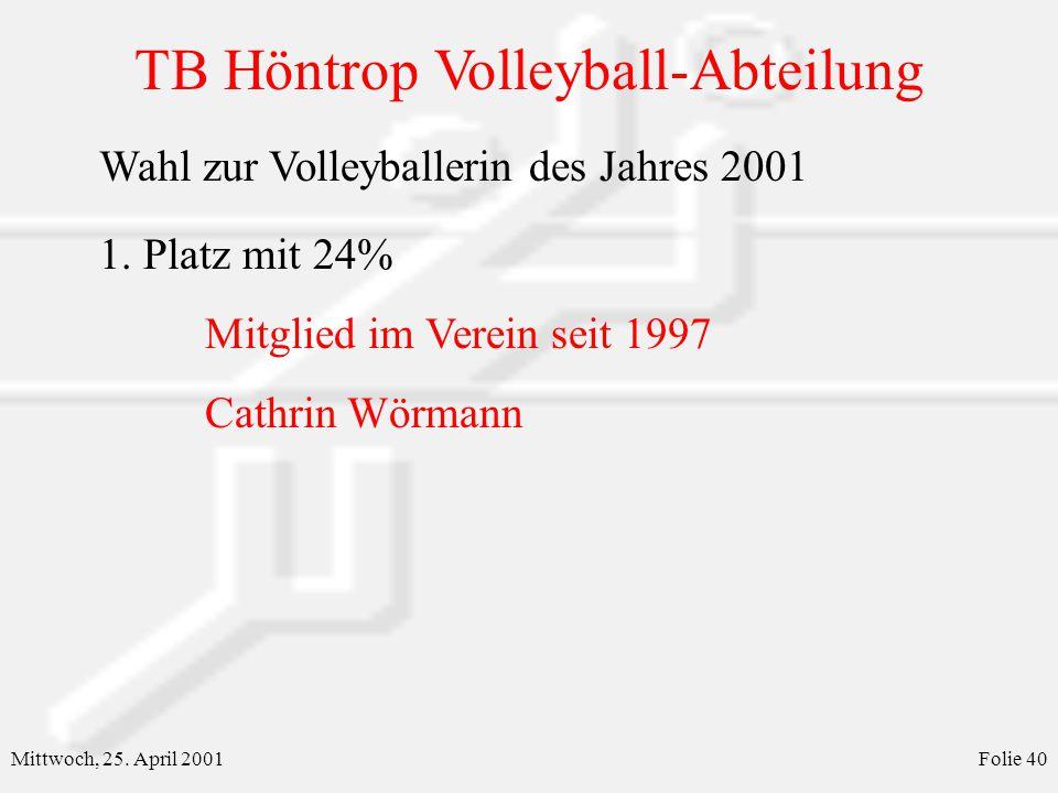 TB Höntrop Volleyball-Abteilung Mittwoch, 25. April 2001Folie 40 Wahl zur Volleyballerin des Jahres 2001 1. Platz mit 24% Mitglied im Verein seit 1997