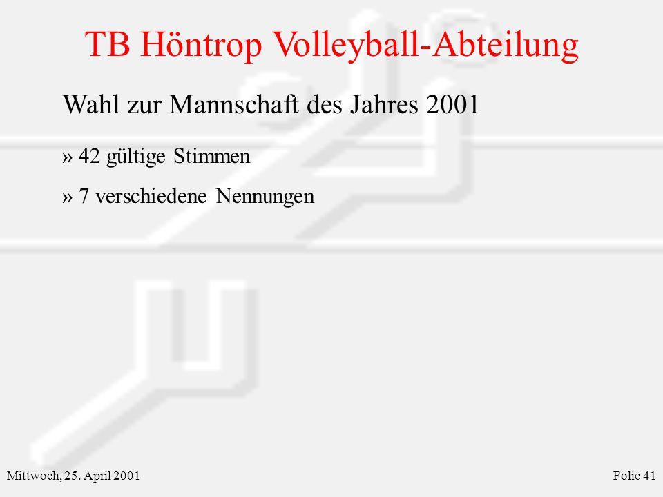 TB Höntrop Volleyball-Abteilung Mittwoch, 25. April 2001Folie 41 Wahl zur Mannschaft des Jahres 2001 » 42 gültige Stimmen » 7 verschiedene Nennungen